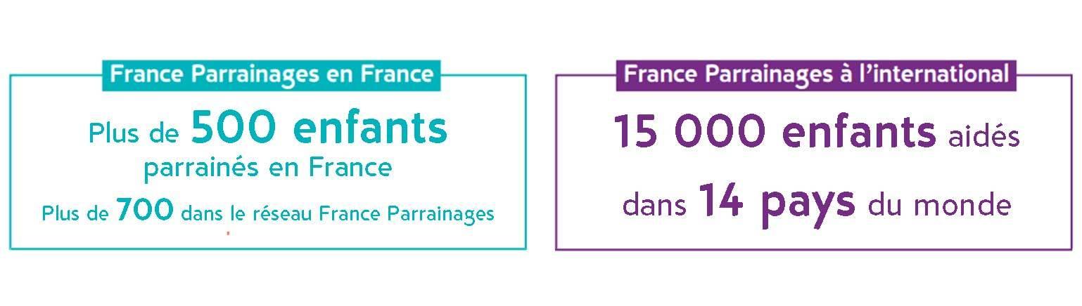 Quelques chiffres sur France Parrainages